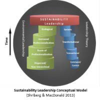 Sustainability Leadership Model